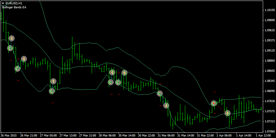 Bollinger bands best settings