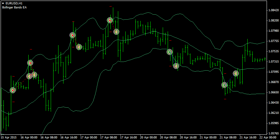 Close above bollinger bands