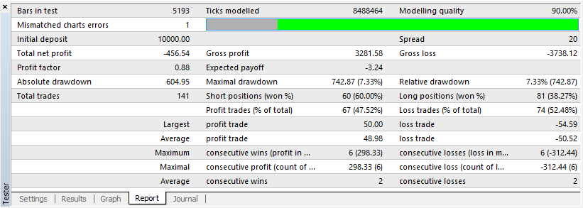 Metatrader report tab