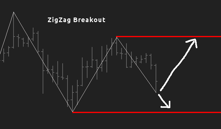 Zigzag trading strategy