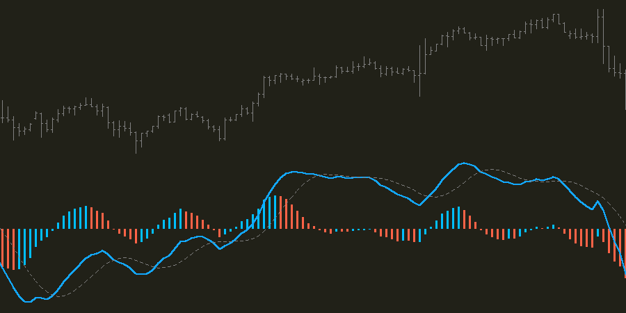 Super MACD Indicator