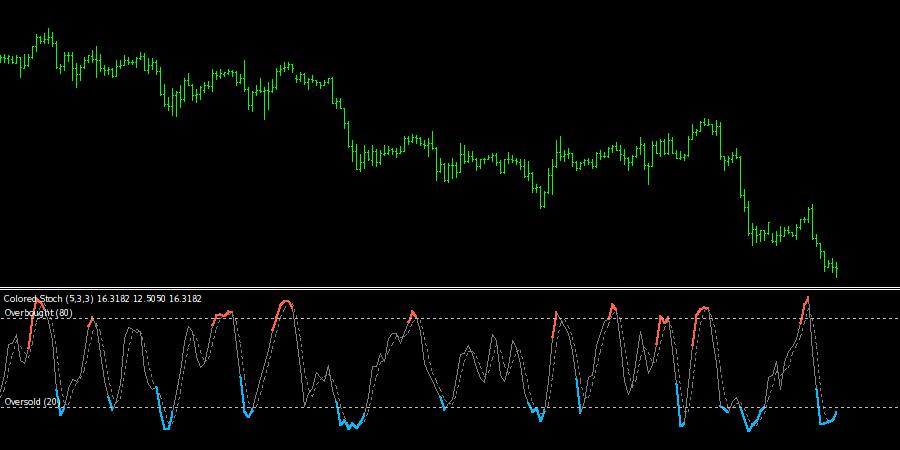 colored-stochastic-oscillator-indicator