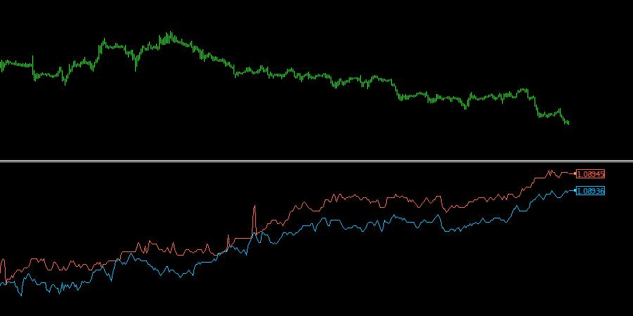 tick-chart-indicator