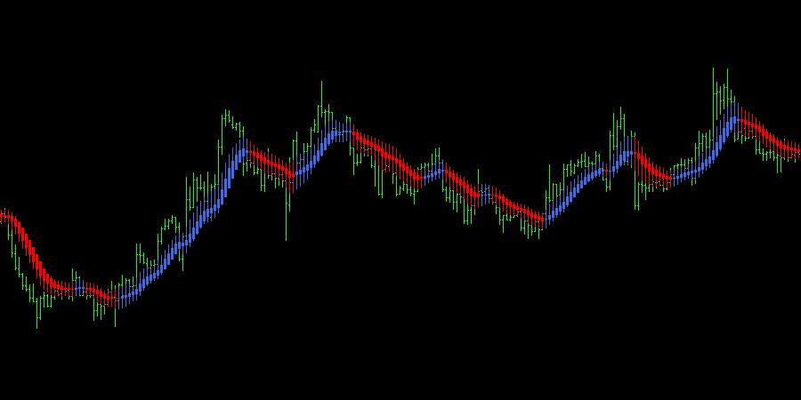 Heiken Ashi Smoothed Indicator