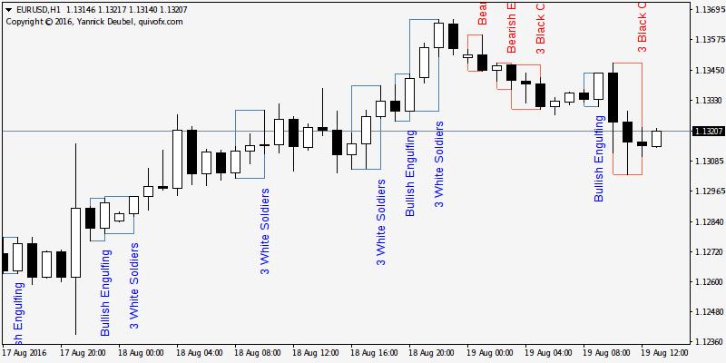 Forex candlestick patterns metatrader 4 indicator