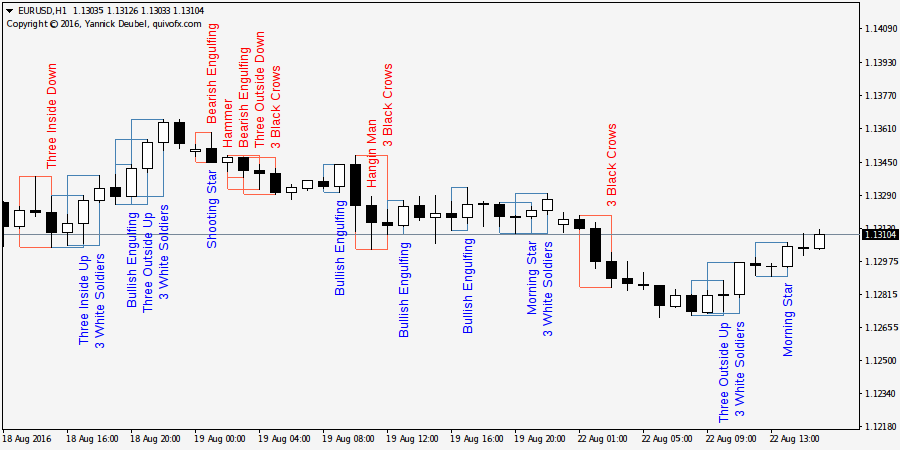 Candle forex indicator