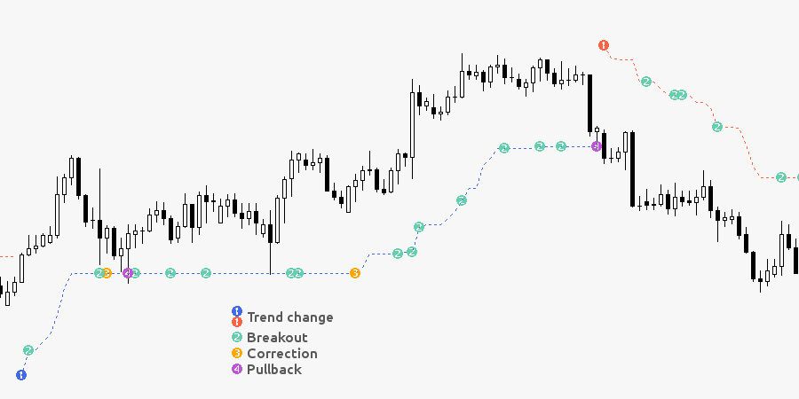 Supertrend Plus (Trend Trading Indicator)